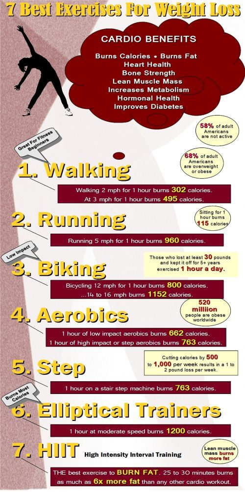 Best-Exercise-Weight-Loss